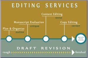 Proses Kerjasama Jasa Penulisan Buku dengan Klien